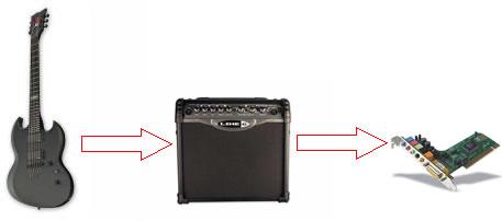 comment brancher sa guitare sur son pc brancher une guitare sur votre pc. Black Bedroom Furniture Sets. Home Design Ideas