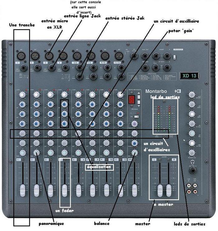 Tutoriel utilisation table de mixage console - Branchement enceinte amplifiee table mixage ...